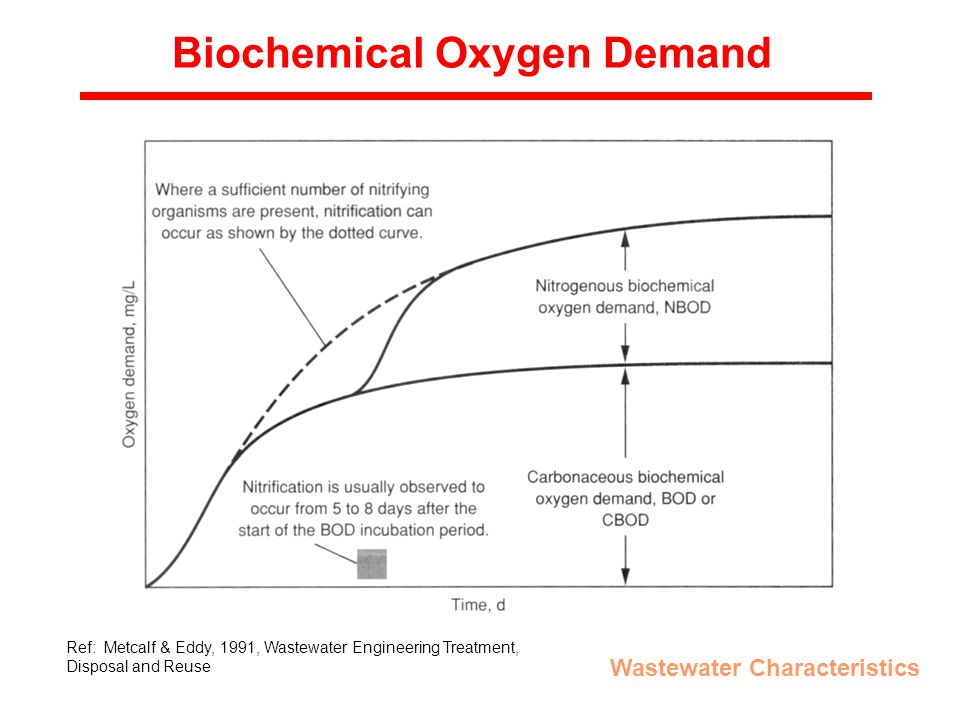 Biochemical Oxygen Demand Wastewater Characteristics Ref: Metcalf & Eddy, 1991, Wastewater Engineering Treatment, Disposal and Reuse