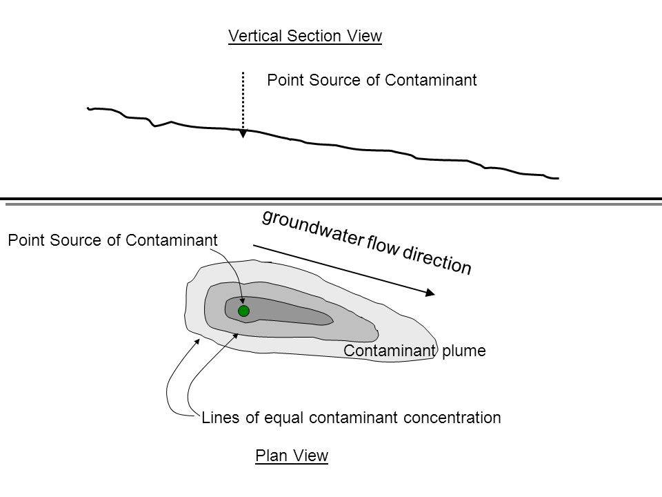 groundwater flow direction Lines of equal contaminant concentration Plan View Vertical Section View Point Source of Contaminant Contaminant plume