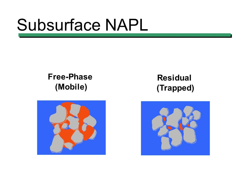 Subsurface NAPL Free-Phase (Mobile) Residual (Trapped)
