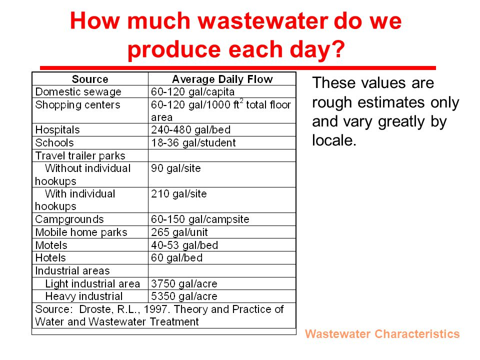 How much wastewater do we produce each day.