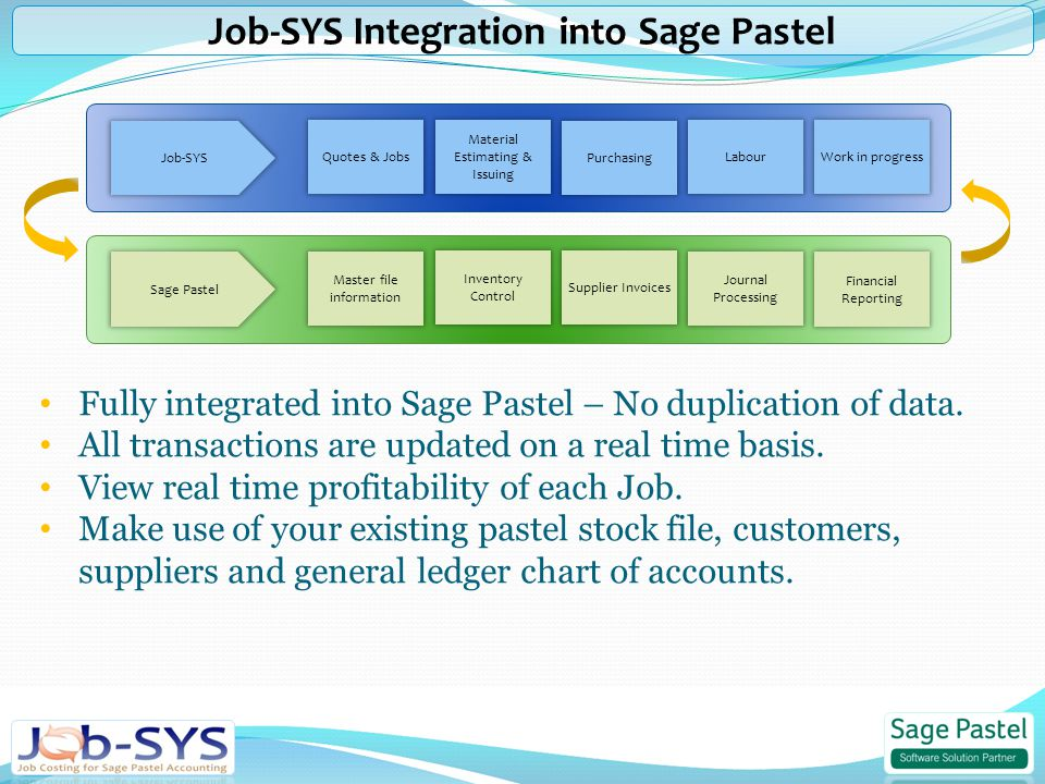 Quotes & Jobs Work in progress Labour Purchasing Material Estimating & Issuing Master file information Journal Processing Supplier Invoices Financial Reporting Inventory Control Job-SYS Sage Pastel Fully integrated into Sage Pastel – No duplication of data.