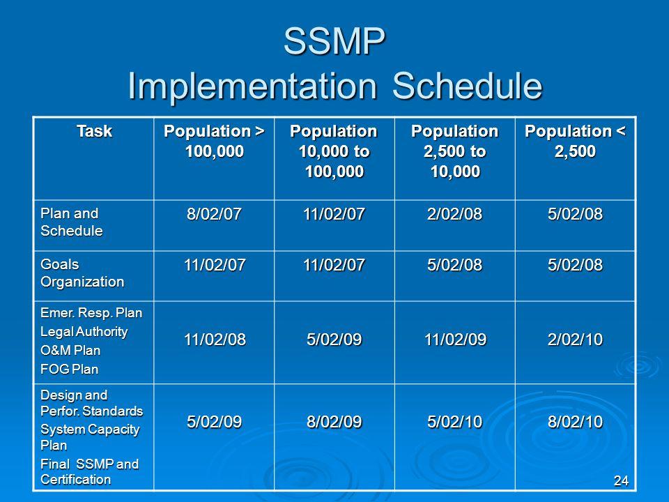 24 SSMP Implementation Schedule Task Population > 100,000 Population 10,000 to 100,000 Population 2,500 to 10,000 Population < 2,500 Plan and Schedule