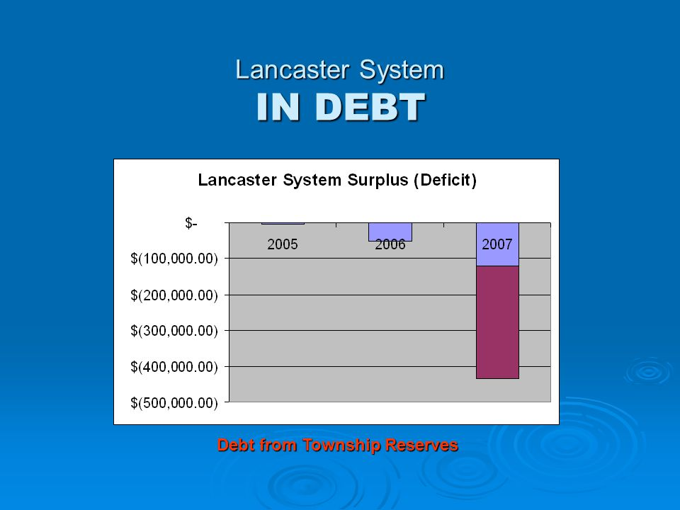 Lancaster System IN DEBT Debt from Township Reserves