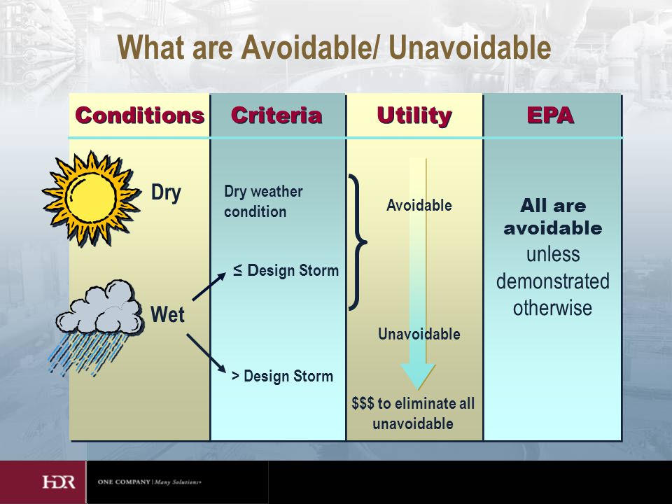 $$$ to eliminate all unavoidable What are Avoidable/ Unavoidable Conditions Criteria Utility EPA Dry Wet Dry weather condition > Design Storm ≤ D esign Storm Unavoidable Avoidable All are avoidable unless demonstrated otherwise