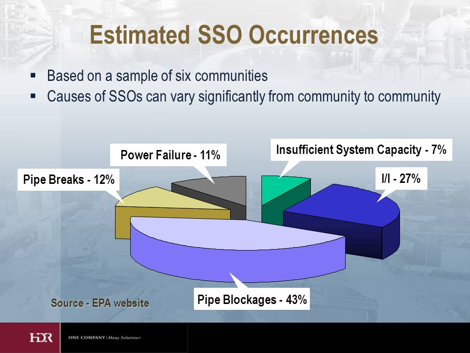Estimated SSO Occurrences  Based on a sample of six communities  Causes of SSOs can vary significantly from community to community Insufficient System Capacity - 7% Source - EPA website Power Failure - 11% Pipe Breaks - 12% I/I - 27% Pipe Blockages - 43%