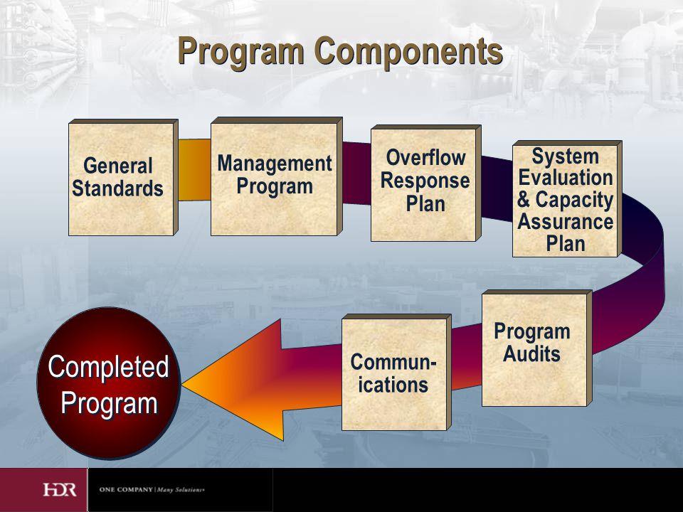 Program Components Completed Program General Standards Management Program System Evaluation & Capacity Assurance Plan Overflow Response Plan Program Audits Commun- ications