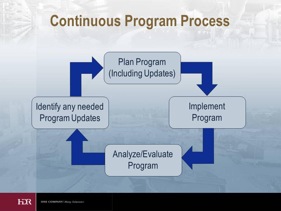 Continuous Program Process Plan Program (Including Updates) Implement Program Analyze/Evaluate Program Identify any needed Program Updates