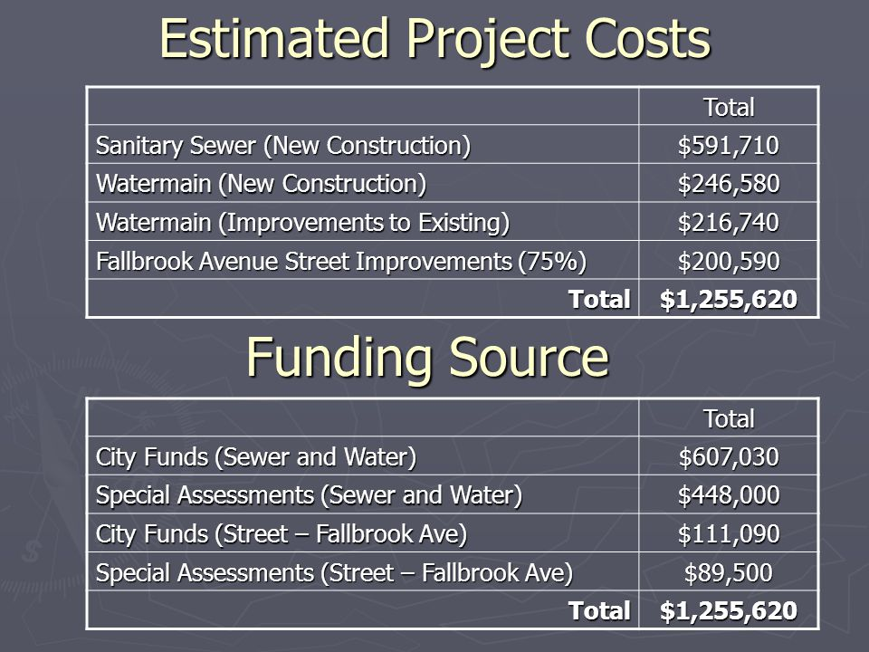 Estimated Project Costs Total Sanitary Sewer (New Construction) $591,710 Watermain (New Construction) $246,580 Watermain (Improvements to Existing) $216,740 Fallbrook Avenue Street Improvements (75%) $200,590 Total$1,255,620 Total City Funds (Sewer and Water) $607,030 Special Assessments (Sewer and Water) $448,000 City Funds (Street – Fallbrook Ave) $111,090 Special Assessments (Street – Fallbrook Ave) $89,500 Total$1,255,620 Funding Source