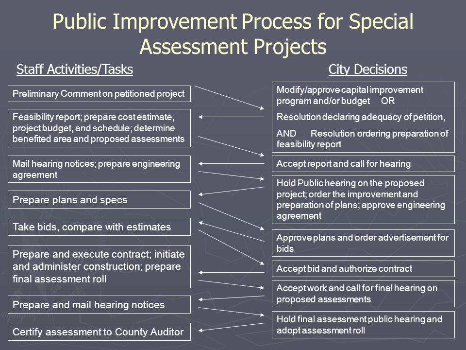 Public Improvement Process for Special Assessment Projects Staff Activities/Tasks City Decisions Preliminary Comment on petitioned project Feasibility report; prepare cost estimate, project budget, and schedule; determine benefited area and proposed assessments Mail hearing notices; prepare engineering agreement Prepare plans and specs Take bids, compare with estimates Prepare and execute contract; initiate and administer construction; prepare final assessment roll Prepare and mail hearing notices Certify assessment to County Auditor Modify/approve capital improvement program and/or budget OR Resolution declaring adequacy of petition, AND Resolution ordering preparation of feasibility report Accept report and call for hearing Hold Public hearing on the proposed project; order the improvement and preparation of plans; approve engineering agreement Approve plans and order advertisement for bids Accept bid and authorize contract Accept work and call for final hearing on proposed assessments Hold final assessment public hearing and adopt assessment roll