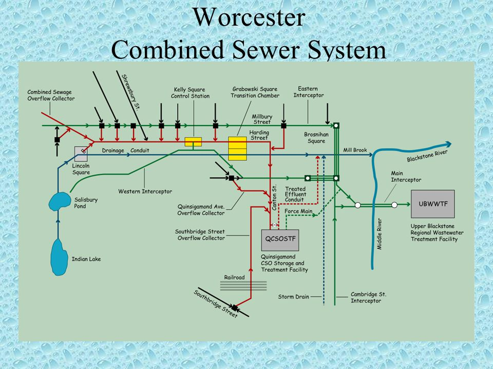 Major Flood Control Projects The Worcester Diversion,1955 effectively shuts off Kettle Brook form entering the city through a 16 foot diameter tunnel that runs under Pakachoag Hill in Auburn Massachusetts.