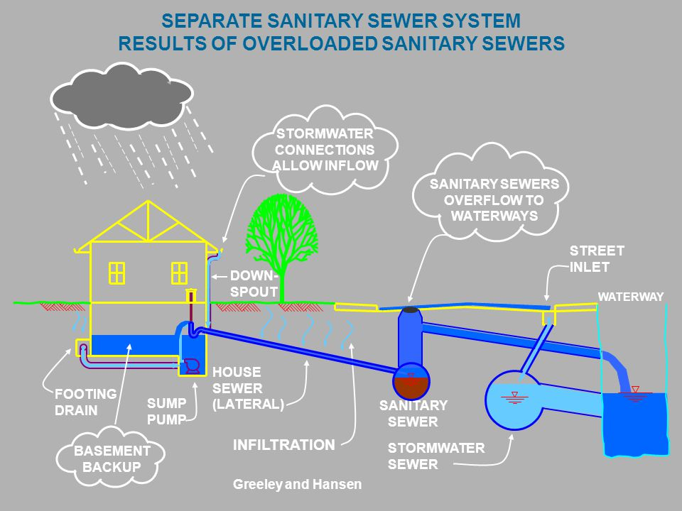 SEPARATE SANITARY SEWER SYSTEM RESULTS OF OVERLOADED SANITARY SEWERS WATERWAY FOOTING DRAIN SANITARY SEWER STORMWATER SEWER SUMP PUMP HOUSE SEWER (LATERAL) DOWN- SPOUT STREET INLET INFILTRATION STORMWATER CONNECTIONS ALLOW INFLOW SANITARY SEWERS OVERFLOW TO WATERWAYS BASEMENT BACKUP Greeley and Hansen