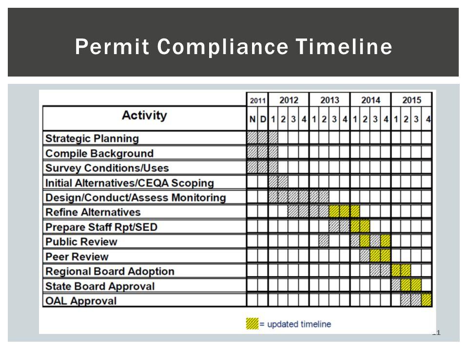 11 Permit Compliance Timeline