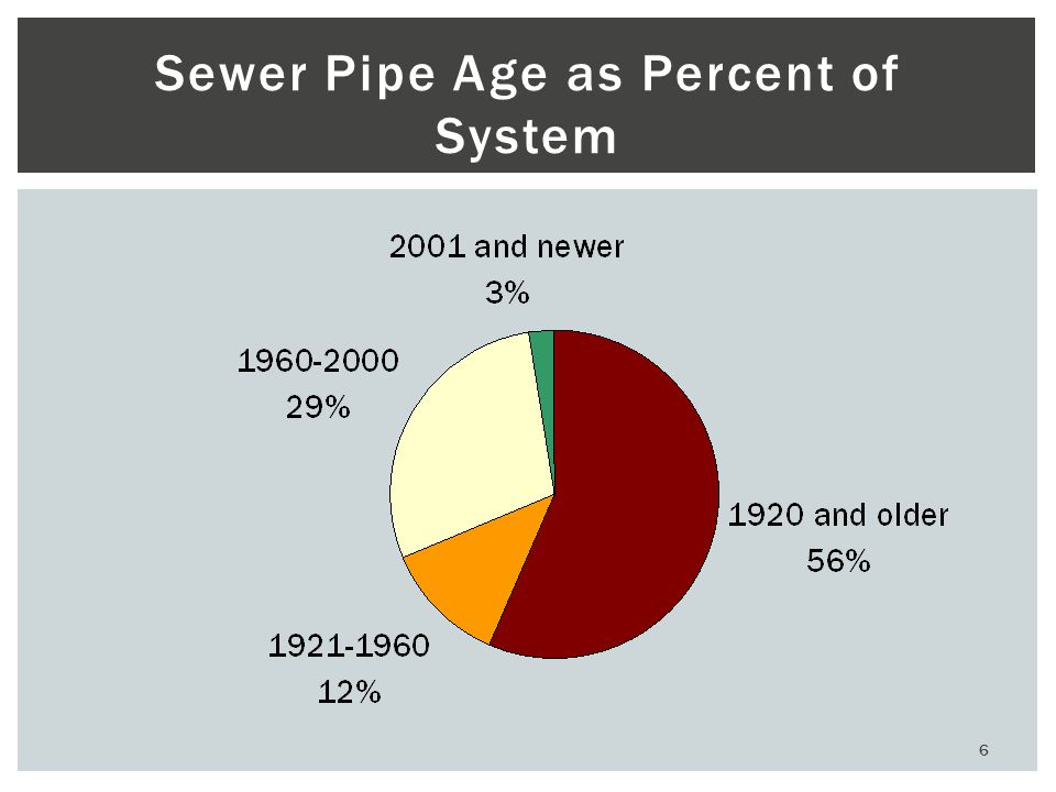 7 Collection System Challenges  Age  Roots  Grease  Infiltration and Inflow  Improperly Installed Laterals  Cracking, missing pipe, deflection, etc…
