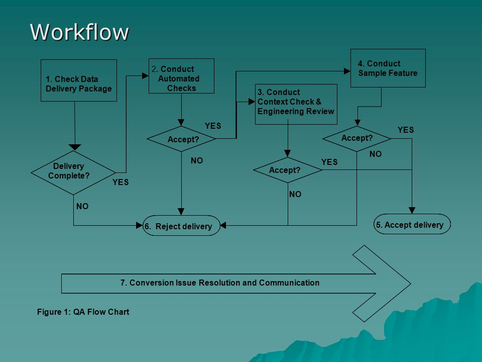 Workflow 7. Conversion Issue Resolution and Communication 5. Accept delivery 6. Reject delivery Accept? YES Delivery Complete? Accept? NO 4. Conduct S