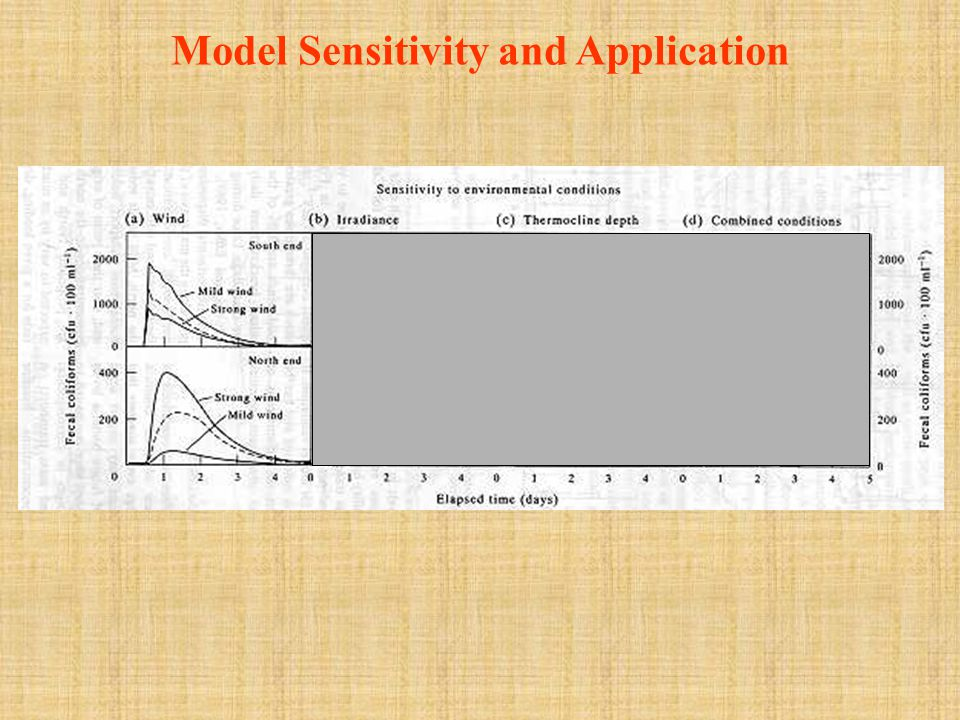 Model Sensitivity and Application