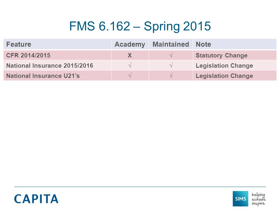FMS 6.162 – Spring 2015 FeatureAcademyMaintainedNote CFR 2014/2015X√Statutory Change National Insurance 2015/2016√√Legislation Change National Insurance U21's√√Legislation Change
