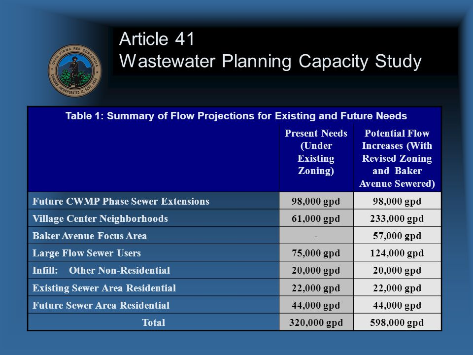 Article 41 Wastewater Planning Capacity Study Table 1: Summary of Flow Projections for Existing and Future Needs Present Needs (Under Existing Zoning) Potential Flow Increases (With Revised Zoning and Baker Avenue Sewered) Future CWMP Phase Sewer Extensions98,000 gpd Village Center Neighborhoods61,000 gpd233,000 gpd Baker Avenue Focus Area-57,000 gpd Large Flow Sewer Users75,000 gpd124,000 gpd Infill: Other Non-Residential20,000 gpd Existing Sewer Area Residential22,000 gpd Future Sewer Area Residential44,000 gpd Total320,000 gpd598,000 gpd