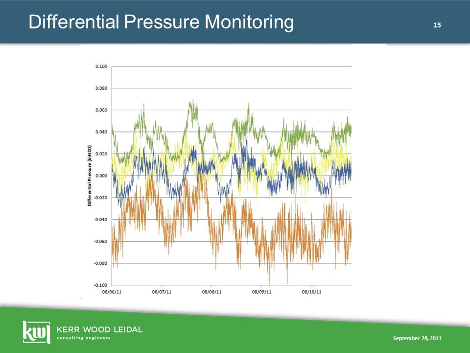 September 28, 2011 15 Differential Pressure Monitoring