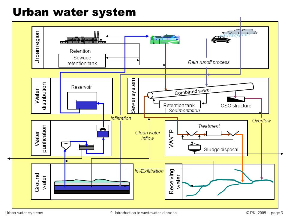 Urban water systems9 Introduction to wastewater disposal© PK, 2005 – page 3 Urban region Rain-runoff process Sewage retention tank Water distribution Reservoir Sewer system Combined sewer Retention tank CSO structure Water purification WWTP Receiving water Ground water Urban water system Infiltration Overflow Retention Sedimentation Sludge disposal In-/Exfiltration Clean water inflow Treatment