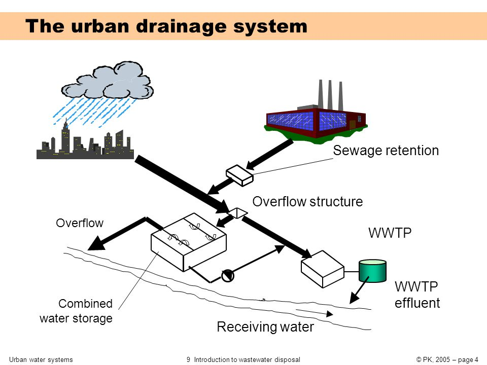 Urban water systems9 Introduction to wastewater disposal© PK, 2005 – page 4 The urban drainage system Overflow structure Receiving water Overflow Comb