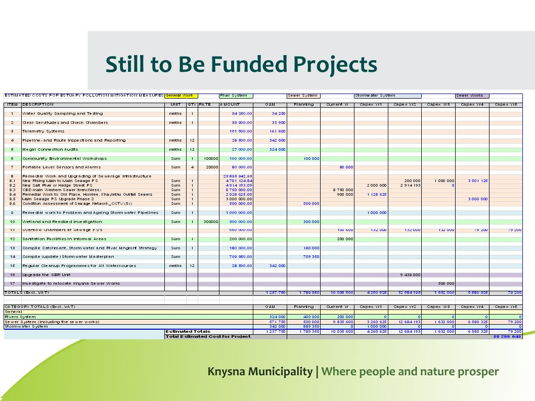 Still to Be Funded Projects