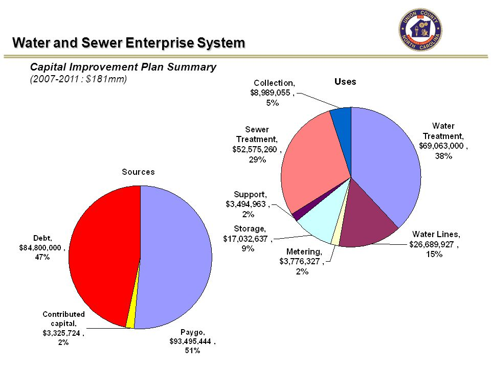 Water and Sewer Enterprise System Capital Improvement Plan Summary (2007-2011 : $181mm)