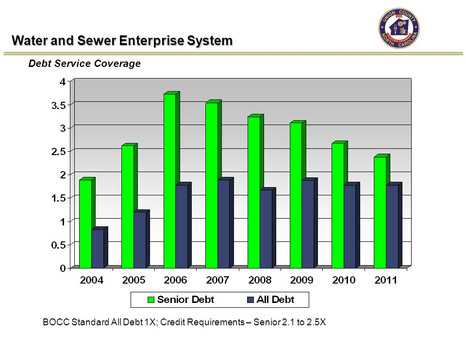 Water and Sewer Enterprise System Debt Service Coverage BOCC Standard All Debt 1X; Credit Requirements – Senior 2.1 to 2.5X