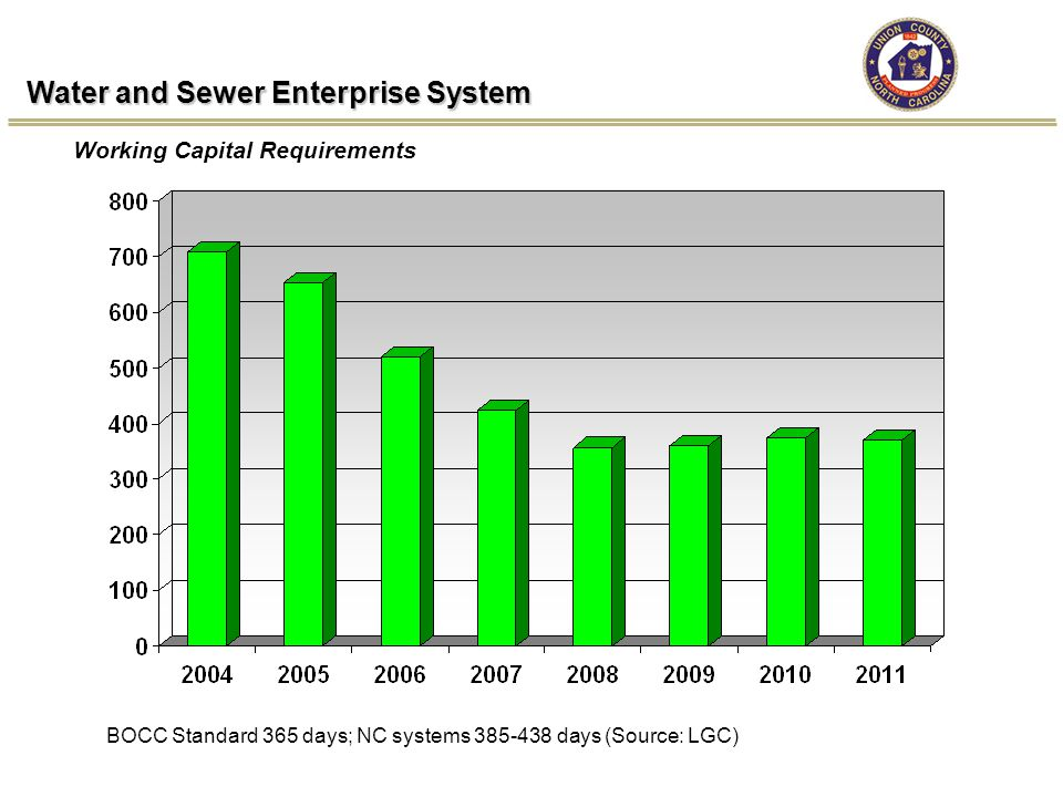 Water and Sewer Enterprise System Working Capital Requirements BOCC Standard 365 days; NC systems 385-438 days (Source: LGC)