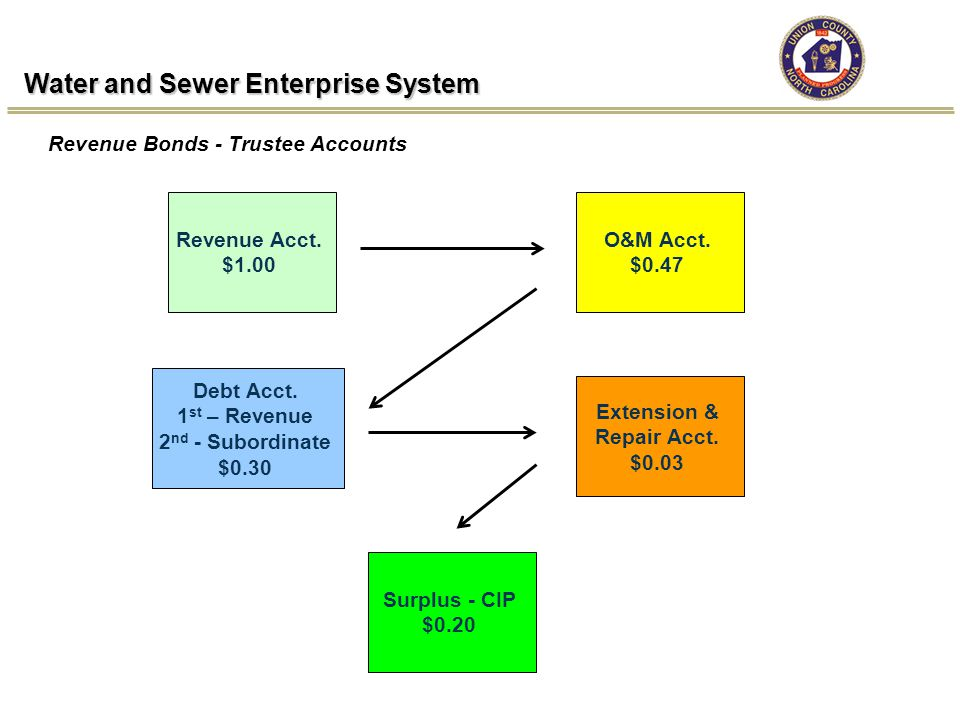 Water and Sewer Enterprise System Revenue Bonds - Trustee Accounts Revenue Acct.