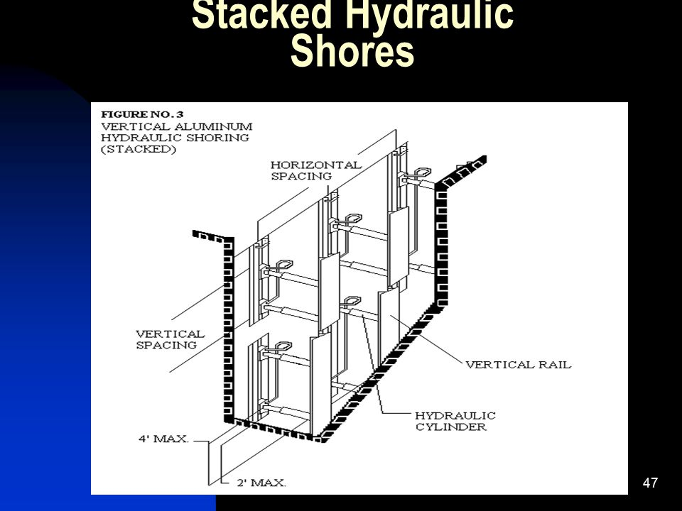 47 Stacked Hydraulic Shores