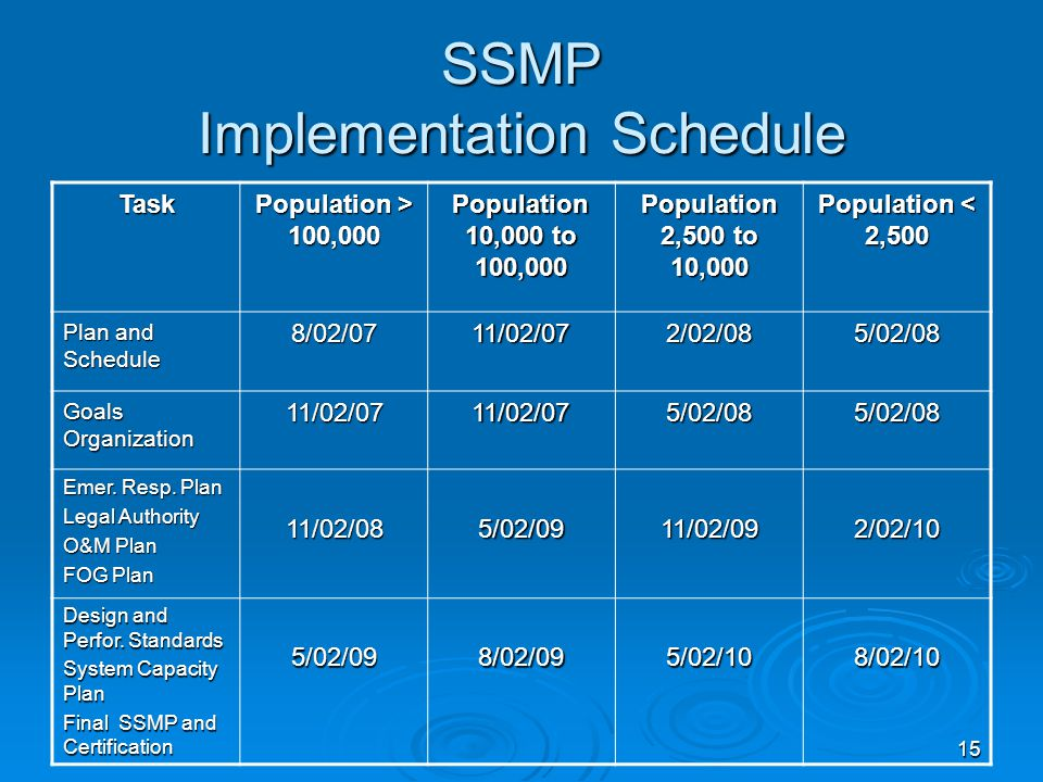 15 SSMP Implementation Schedule Task Population > 100,000 Population 10,000 to 100,000 Population 2,500 to 10,000 Population < 2,500 Plan and Schedule 8/02/0711/02/072/02/085/02/08 Goals Organization 11/02/0711/02/075/02/085/02/08 Emer.