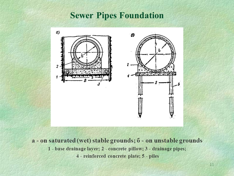 11 Sewer Pipes Foundation a - on saturated (wet) stable grounds; б - on unstable grounds 1 - base drainage layer; 2 - concrete pillow; 3 - drainage pipes; 4 - reinforced concrete plate; 5 - piles