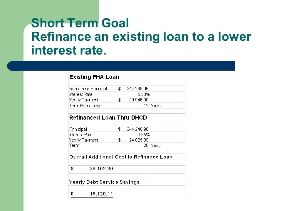 Short Term Goal Refinance an existing loan to a lower interest rate.
