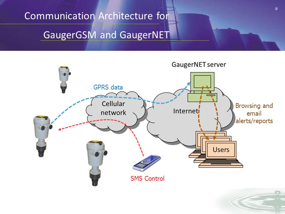 8 Communication Architecture for GaugerGSM and GaugerNET GPRS data Browsing and email alerts/reports SMS Control