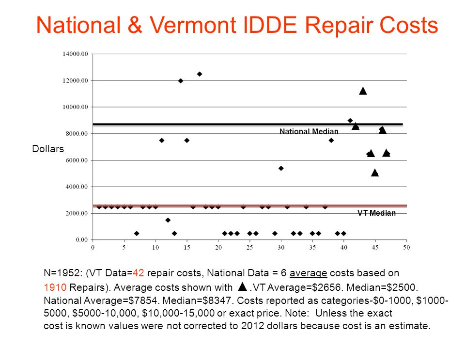National & Vermont IDDE Repair Costs Dollars N=1952: (VT Data=42 repair costs, National Data = 6 average costs based on 1910 Repairs).