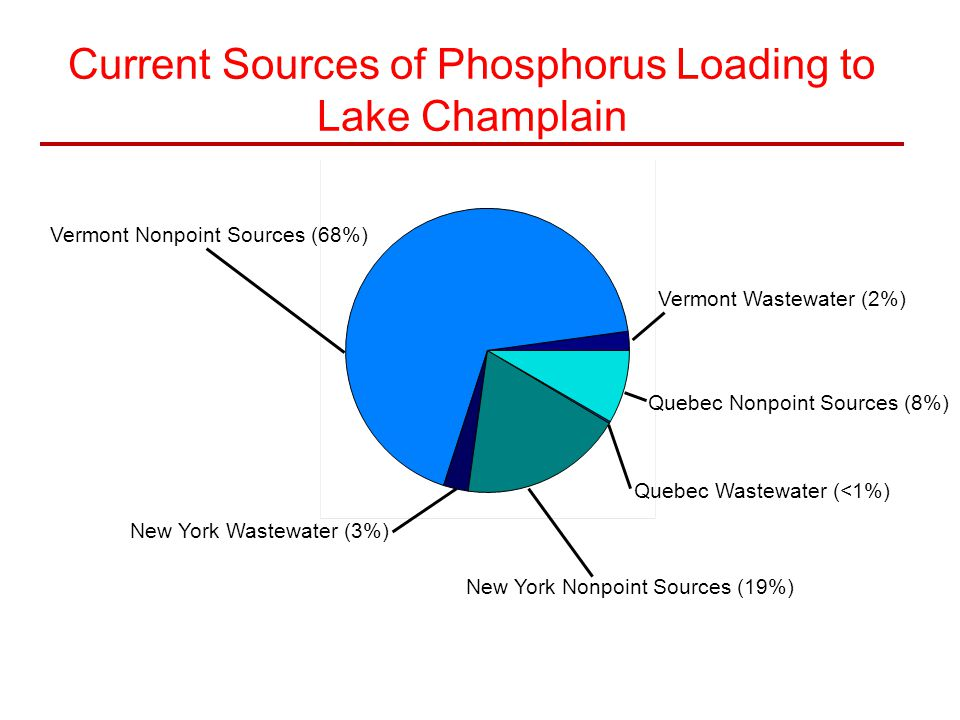 Current Sources of Phosphorus Loading to Lake Champlain Vermont Nonpoint Sources (68%) Vermont Wastewater (2%) New York Wastewater (3%) New York Nonpoint Sources (19%) Quebec Wastewater (<1%) Quebec Nonpoint Sources (8%)