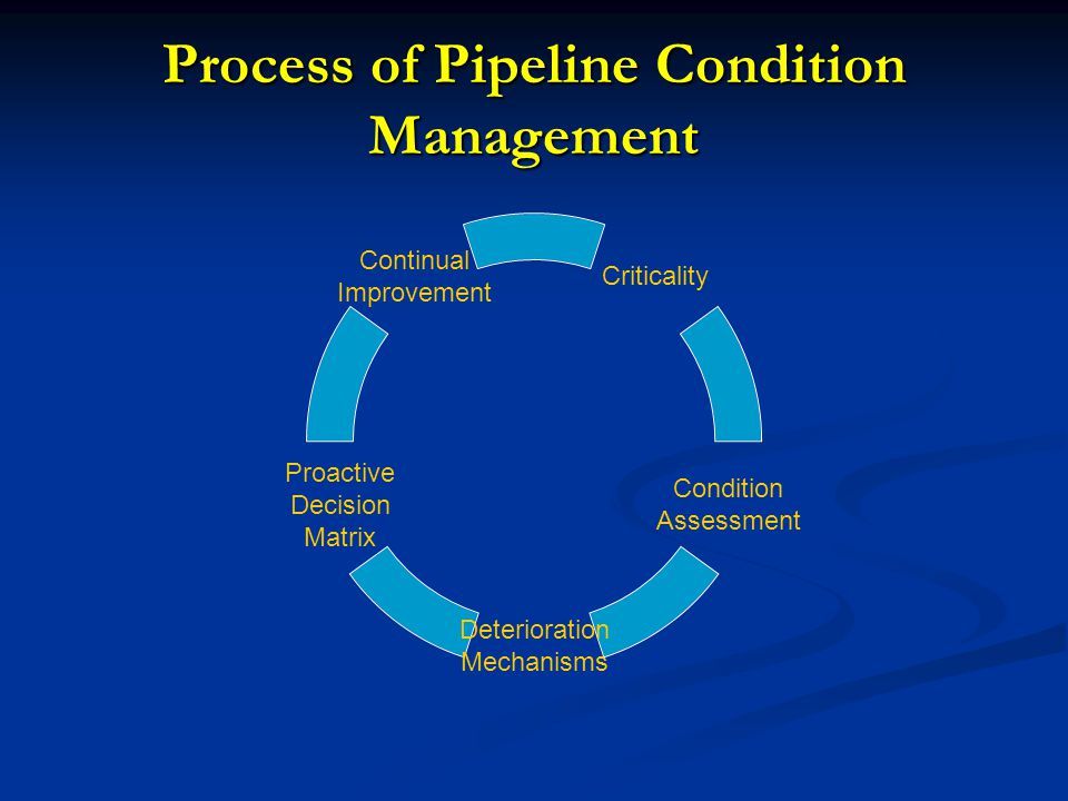 Process of Pipeline Condition Management