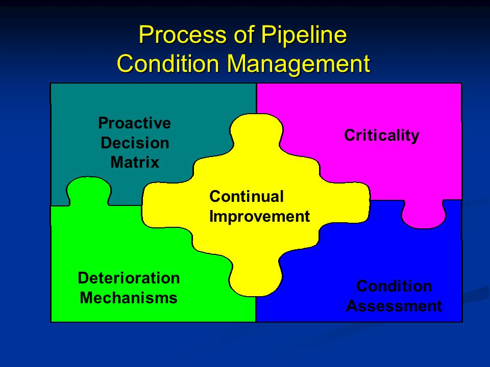 Continual Improvement Criticality Process of Pipeline Condition Management Condition Assessment Deterioration Mechanisms Proactive Decision Matrix