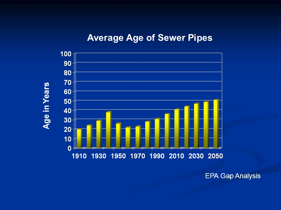 Average Age of Sewer Pipes Age in Years EPA Gap Analysis