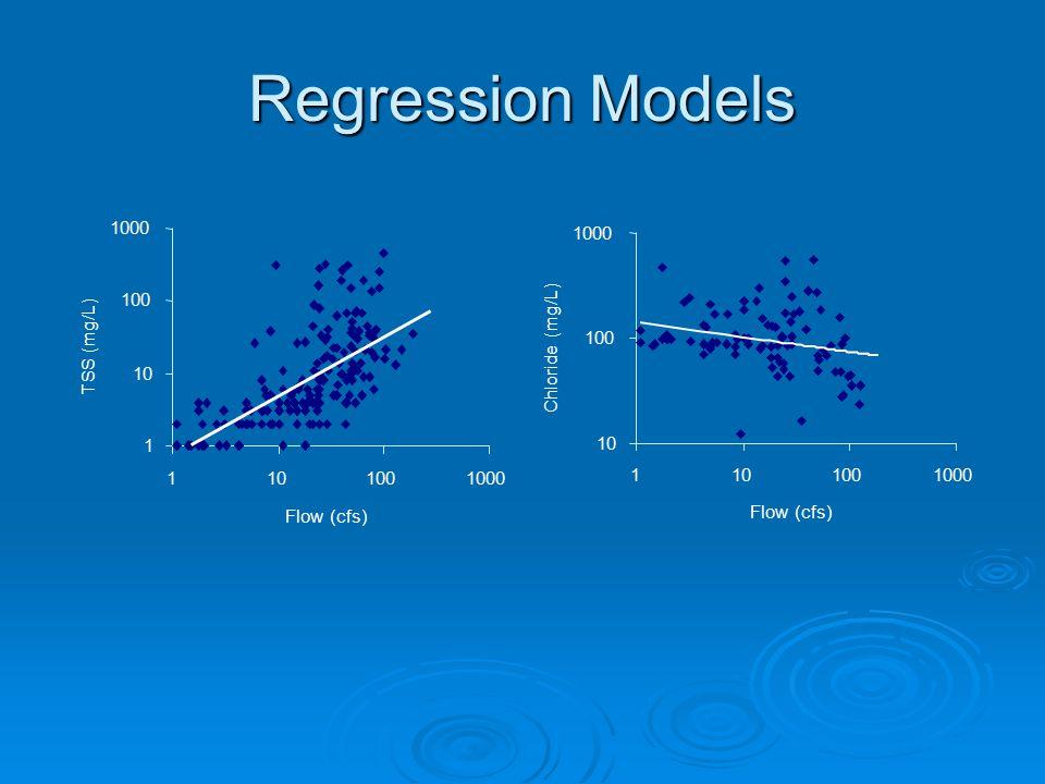 Regression Models 1 10 100 1000 1101001000 Flow (cfs) TSS (mg/L)