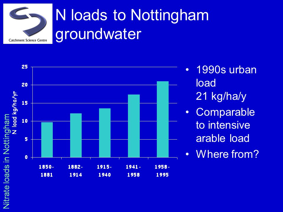N loads to Nottingham groundwater 1990s urban load 21 kg/ha/y Comparable to intensive arable load Where from? Nitrate loads in Nottingham
