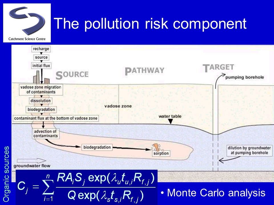 The pollution risk component Organic sources Monte Carlo analysis