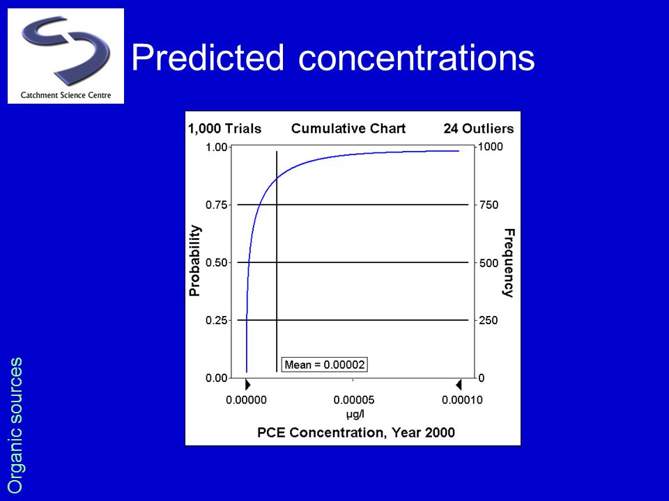 Predicted concentrations Organic sources