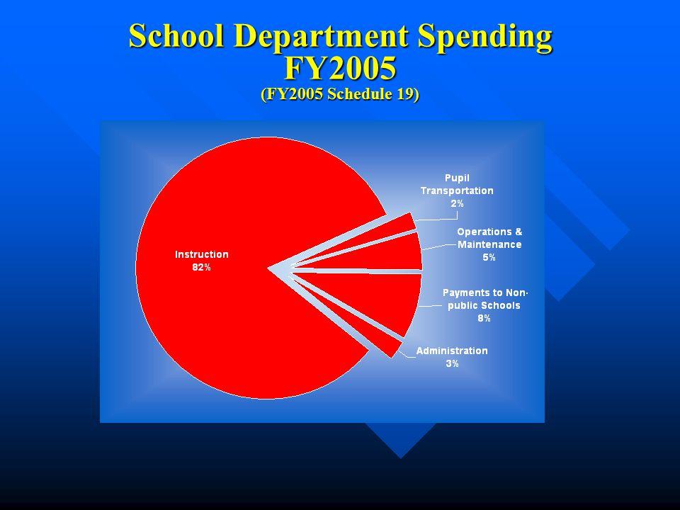 School Department Spending FY2005 (FY2005 Schedule 19)