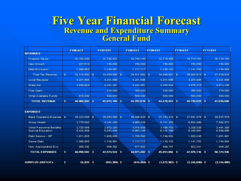 Water and Sewer Enterprise Funds Five Year Forecast and Rate Projections