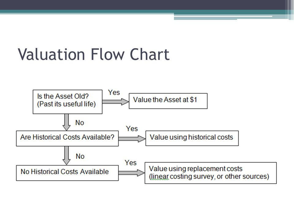 Valuation Flow Chart
