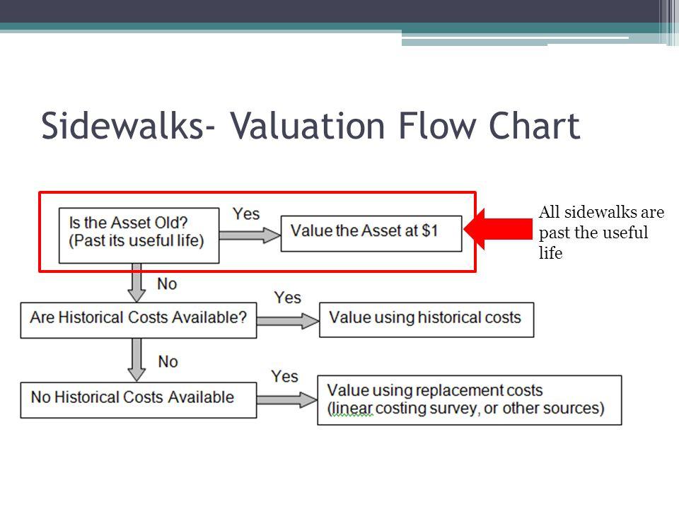Sidewalks- Valuation Flow Chart All sidewalks are past the useful life