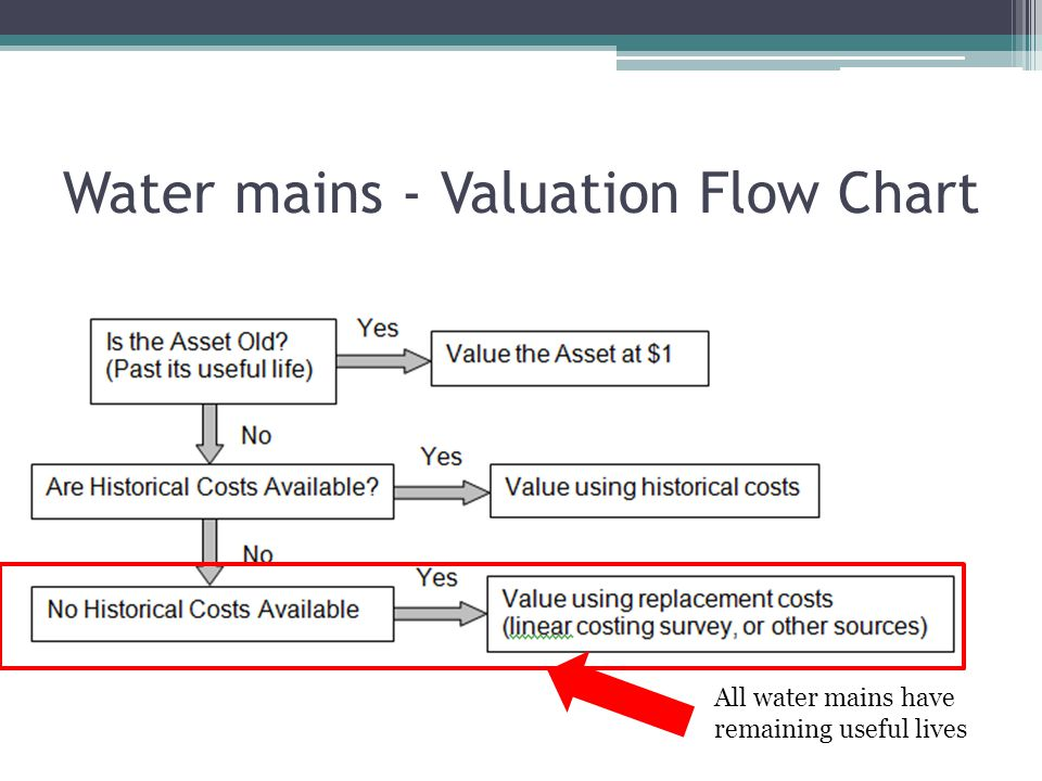 Water mains - Valuation Flow Chart All water mains have remaining useful lives