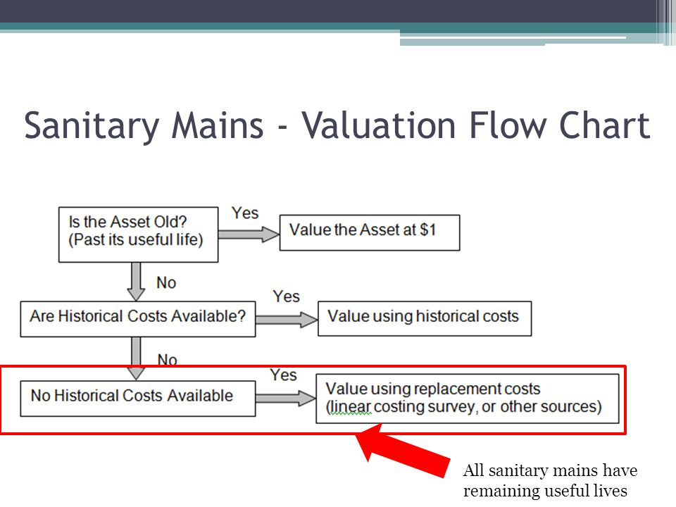 Sanitary Mains - Valuation Flow Chart All sanitary mains have remaining useful lives