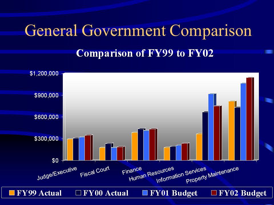 General Government Comparison